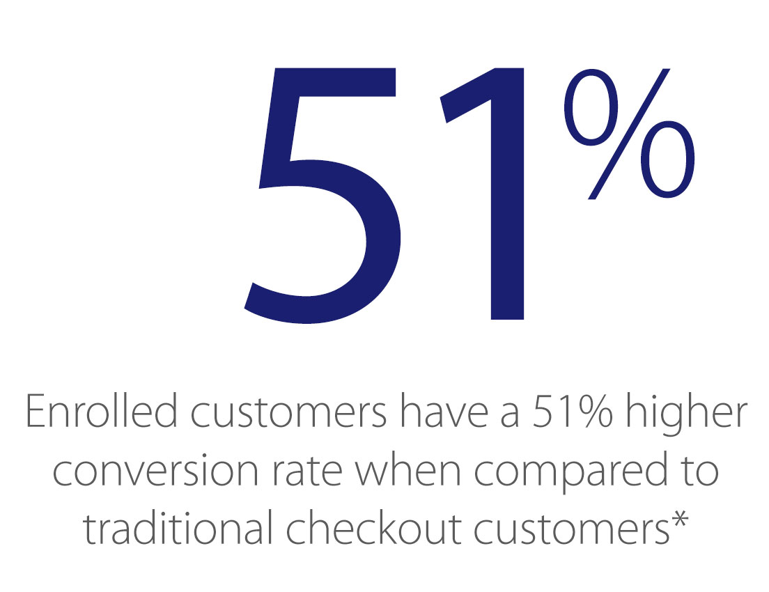visa-checkout-merchants-increase-conversion-51-percent-1104x850
